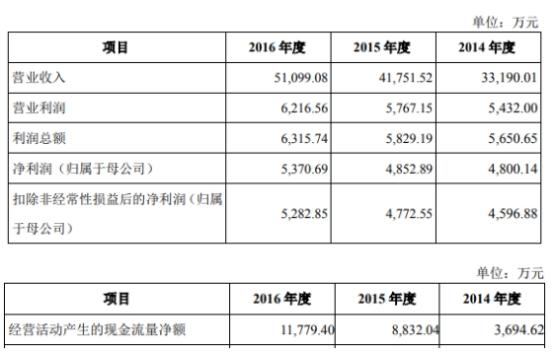 纵横通信(603602.SH)毛利率呈逐年下降趋势 东方花旗保荐