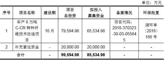 山東玻纖沖刺上交所主板 過去三年一期銷售商品、提供勞務收到的現金均不敵同期營業收入