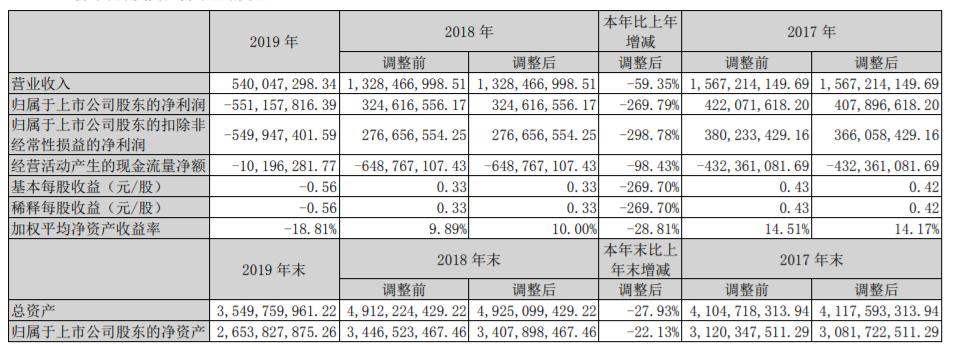 欢瑞世纪2019年实现营收5.40亿元,同比下滑59.35%