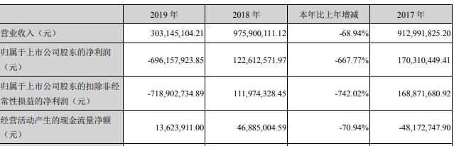 智云股份2019年实现营收3.03亿元,同比减少68.94%