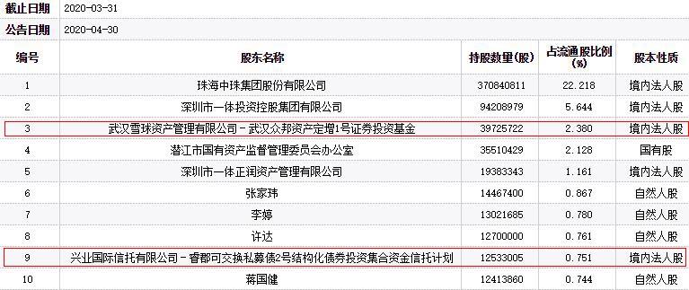 *ST中珠跌停 众邦资产兴业国际信托持股多年亏损惨重