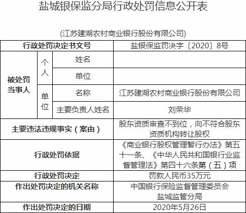 江苏建湖农商行违法遭罚 向不符合资质机构转让股权