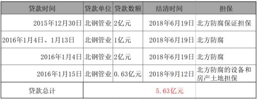 """疑因合作告吹 辽宁一老板被举报骗贷24亿:鞍山银行""""中招"""""""