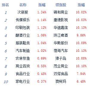 午评:两市震荡整理沪指跌0.21% 地摊经济延续强势