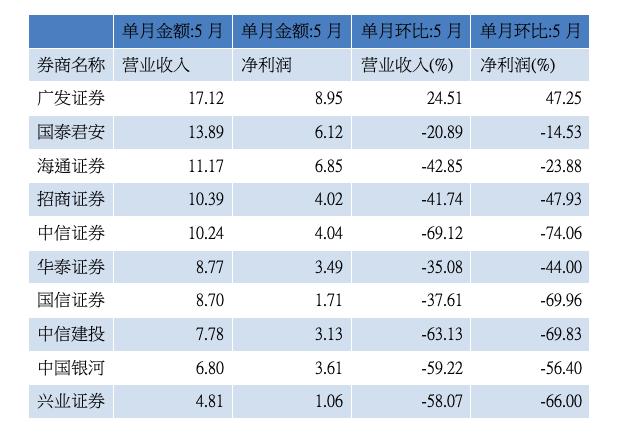 """券商5月业绩集体""""滑坡"""",环比普降同比分化"""