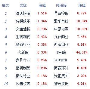 三大股指既提高开沪指跌0.26% 白酒股逆势回暖_消费_太平洋财富网