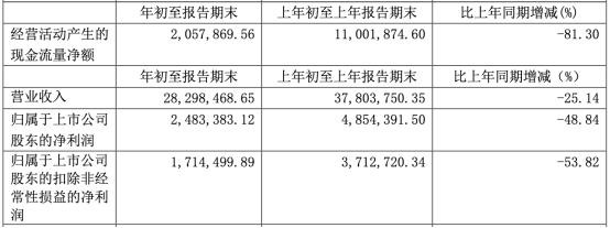朗博科技(603655.SH) 营收净利降2年毛利率连降5年 国元证券保荐
