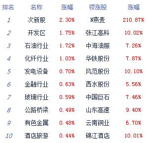 两市高开低走沪指涨0.24% 深成指涨逾1%_消费_太平洋财富网