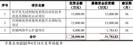 万泰生物2020年第一季度实现营业收入3.11亿元