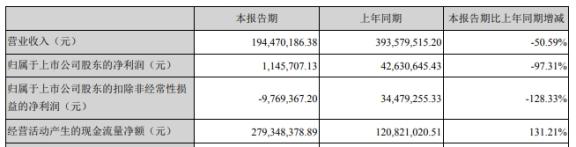 科瑞技术(002957.SZ)上市募资6亿首年营收净利双降 国海证券保荐