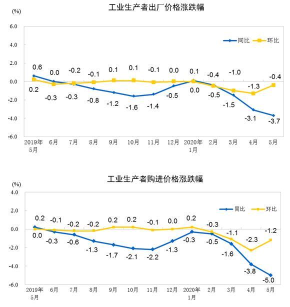 2020年5月份工业生产者出厂价格同比下降3.7% 环比下降0.4%