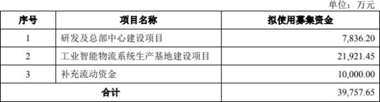 瑞晟智能拟科创板上市 募资4亿元