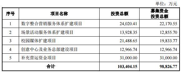 消息:200元股三人行毛利率连降3年 上市募资10亿3亿先补血