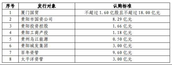 消息:贵阳银行定增回复迟 去年逾期贷款增40亿ROE连降5年