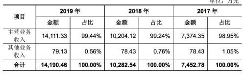 應收賬款驟增183% 周轉率不敵同行!科德數控科創板IPO資金回籠待解
