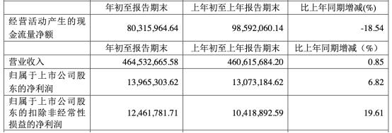 科森科技(603626.SH) 上市第3年亏损近2亿 海通证券保荐赚6000万