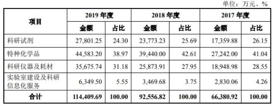 泰坦科技被否后二度冲关科创板 换保荐机构调增1.2亿元募资额