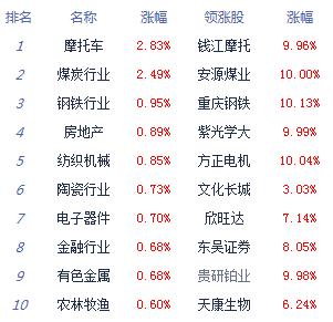 两市窄幅震荡沪指涨0.03% 个股跌多涨少
