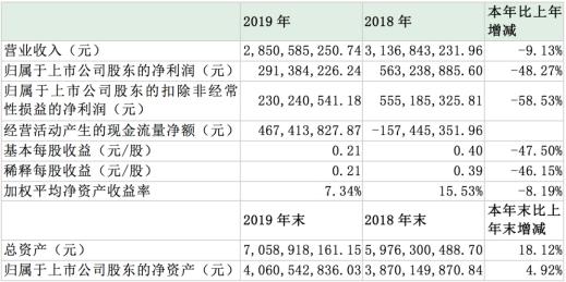 利润下挫近五成,经营净现金流剧增!贵州百灵业绩指标背离遭追问
