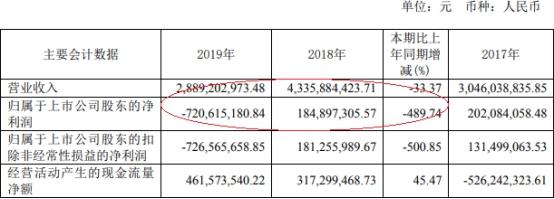 博天环境(603603)去年净利亏损7亿 计提资产减值准备3.69亿