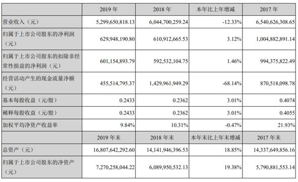 鸿达兴业年报遭深交所问询:应收账款23亿 计提坏账准备3.5亿