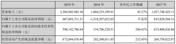 上海莱士年报遭问询:商誉54亿防减值举措 存货19亿