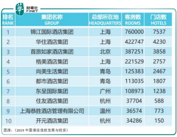 募资10亿美元 华住酒店也要从美股私有化?