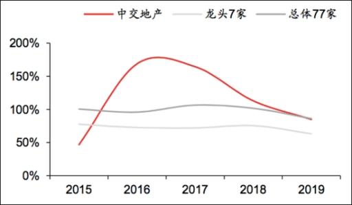 中交地产前5月拿地力度居首 新增借款为上年净资产2.7倍