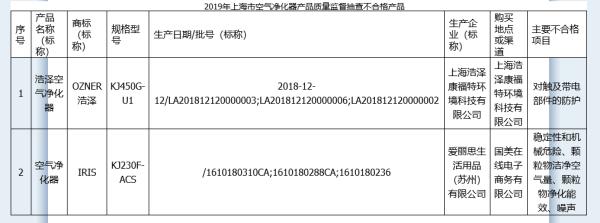 上海市监局:2批次空气净化器质量不合格 浩泽、IRIS上榜