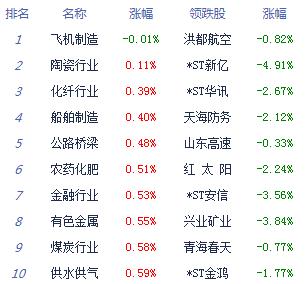 午评:两市高开高走创指涨2.66% 板块个股普涨