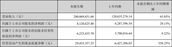 中欣氟材净利连降上市第3年就亏损 从事氟精细化学品研发、生产、销售