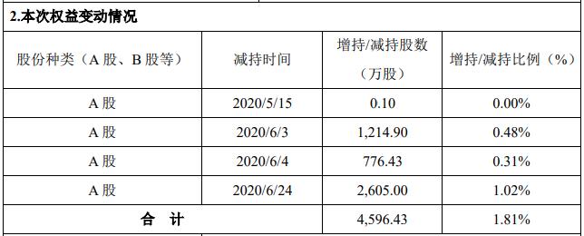 利亚德实控人家族41天减持4596万股 用于归还个人借款