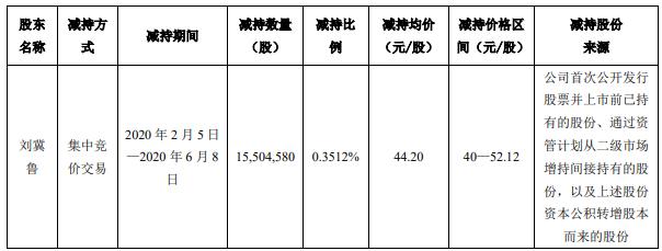 顺丰控股监事刘冀鲁5个月减持1550万股 套现6.85亿元