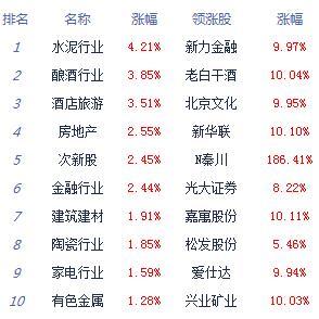 收评:沪指涨1.38%收复3000点 权重股领涨两市