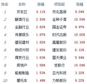 两市震荡分化沪指涨1.16% 券商白酒领涨 个股涨多跌少_消费_太平洋财富网