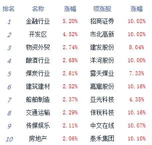 收评:两市成交突破万亿沪指涨2.13% 金融股爆发