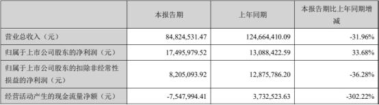 德恩精工上市当年业绩下滑现金流降6成 保荐机构为国海证券