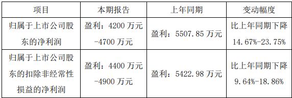 贵州三力预计上半年净利润同比下降15%
