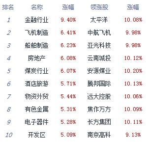 收评:沪指涨5.71%突破3300点 两市成交逾1.5万亿