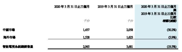 """创维喊话小米被指""""碰瓷"""":OLED电视市占率仅0.2%,一季度电视销量降三成"""