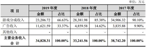 柠檬微趣IPO:宾果消消消月活下降贡献90%营收,1亿募投项目同款游戏年收入11万