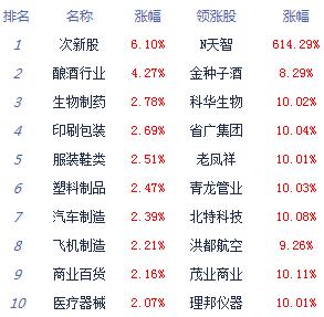 股指冲高回落创指涨2.44% 成交额逾1.7万亿  个股涨多跌少_消费_太平洋财富网