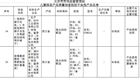 北京公示5批次不合格儿童服装 蜜芽宝贝南极人登黑榜