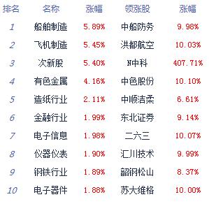 股指下探回升创指涨1.24% 券商股再度崛起 两市涨停逾80家_消费_太平洋财富网