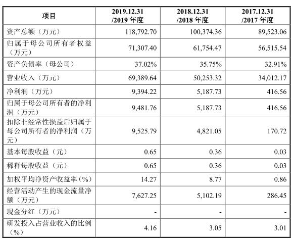 迪威尔上市首日涨143.61%换手率7成 多募2.67亿元