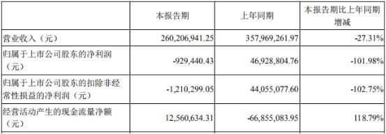 安奈儿(002875.SZ)3年业绩2年降 中信证券保荐上市还6份研报唱多