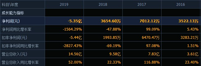 去年亏损超5亿,资产负债率急剧攀升接近80%,公司整体毛利率下滑,天成自控当下局面何解?