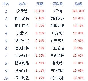 收评:沪指跌近2%创指涨0.75%  热门题材分化明显