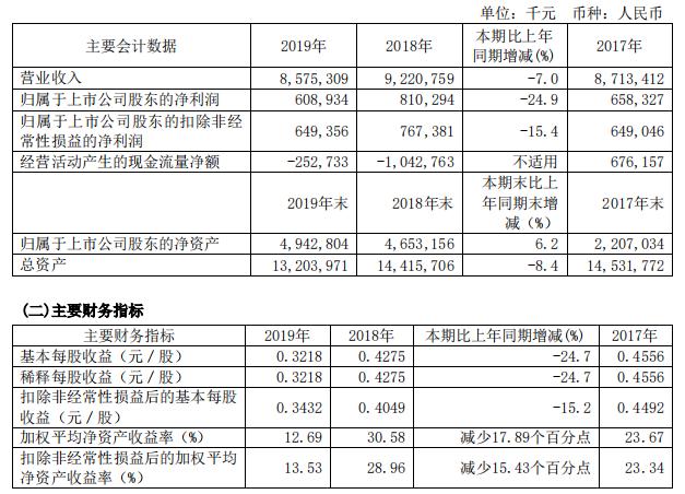 卓郎智能年报收问询函 两年现金流为负应收账款41亿