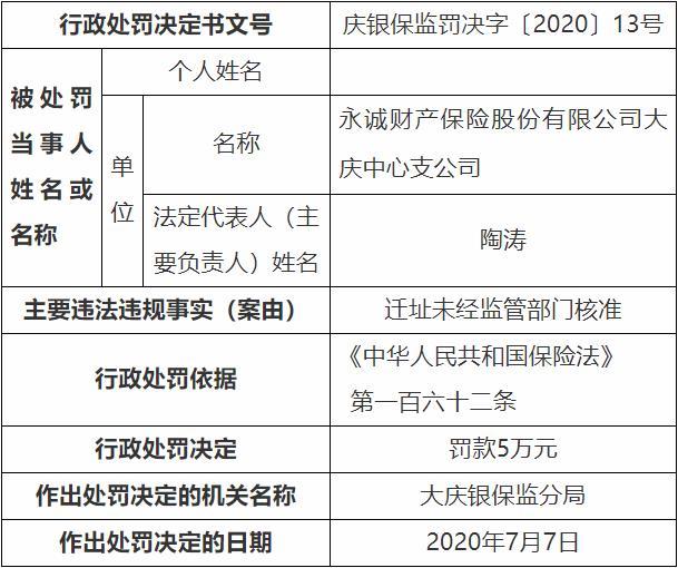 永诚保险大庆迁址未经监管部门核准 被银保监处罚